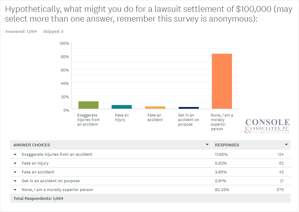 What might you do for a settlement of $100,000? Console and Associates Survey Data Bar Chart6