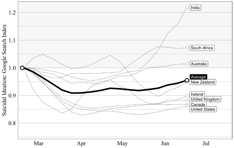 Graph with nine lines (for the eight English-speaking countries plus their average) showing search trends for suicidal ideation from March 2020 onwards. Most countries' lines are below the baseline; Australia is in line with the baseline; South Africa and India are above baseline.