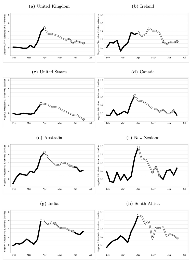 Eight graphs showing similar trends across each of the English-speaking countries -- negative affect rises in March-April and then declines.