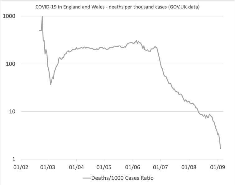 A graph showing deaths per thousand cases from COVID-19 in England and Wales.