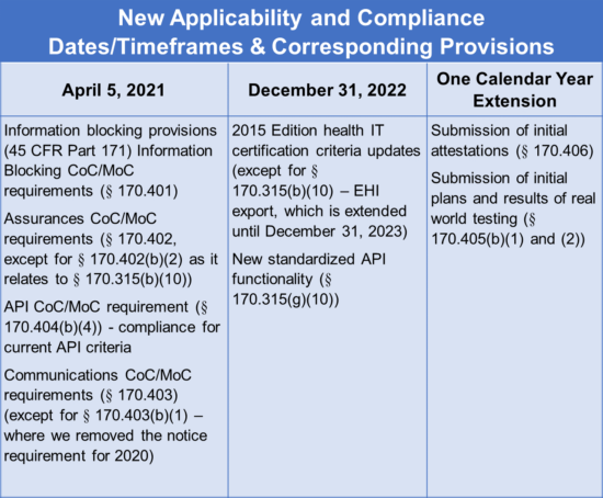 https-www-sheppardhealthlaw-com-wp-content-uploads-sites-25-2020-11-new-applicability-and-compliance-dates-1-png