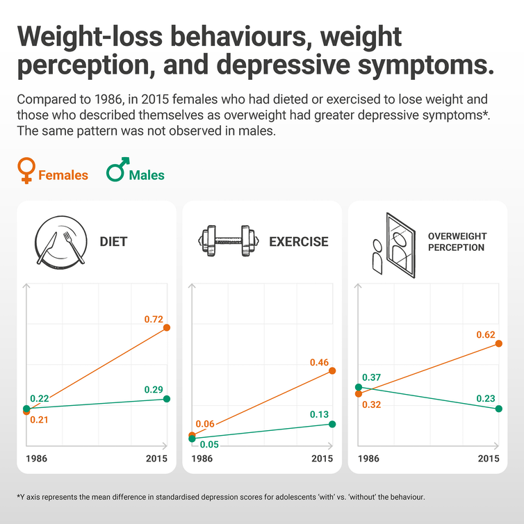 A diagram showing the changes in weight loss behaviours and depressive symptoms.