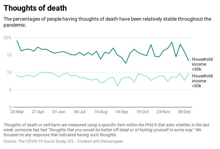 Graph showing thoughts of death throughout the pandemic
