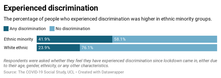 Graph showing experience of discrimination throughout the pandemic