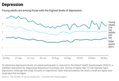 Graph showing experience of depression throughout the pandemic