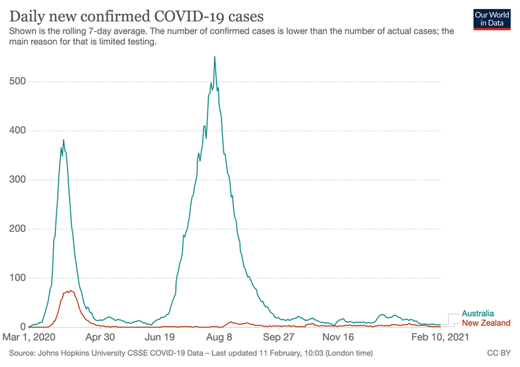 Graph showing coronavirus cases in Australia and New Zealand